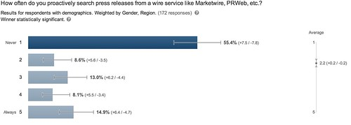 How often do you proactively search press releases from a wire service like Marketwire, PRWeb, etc.?