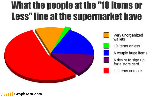 "What people at the ""10 items of less"" line at the supermarket have: it's mostly more than 10 items."