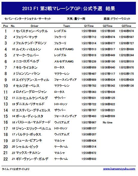 2013F1第2戦マレーシアGP公式予選リザルト