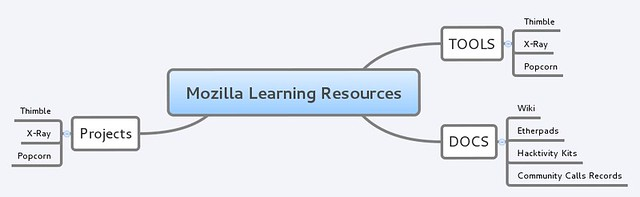 MozillaLearningResources