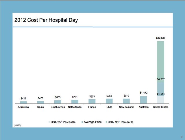 Cost per hospital day