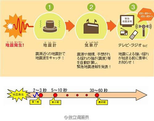 日本的地震监测与通报流程