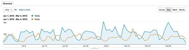 Visitas blog 2012-2013