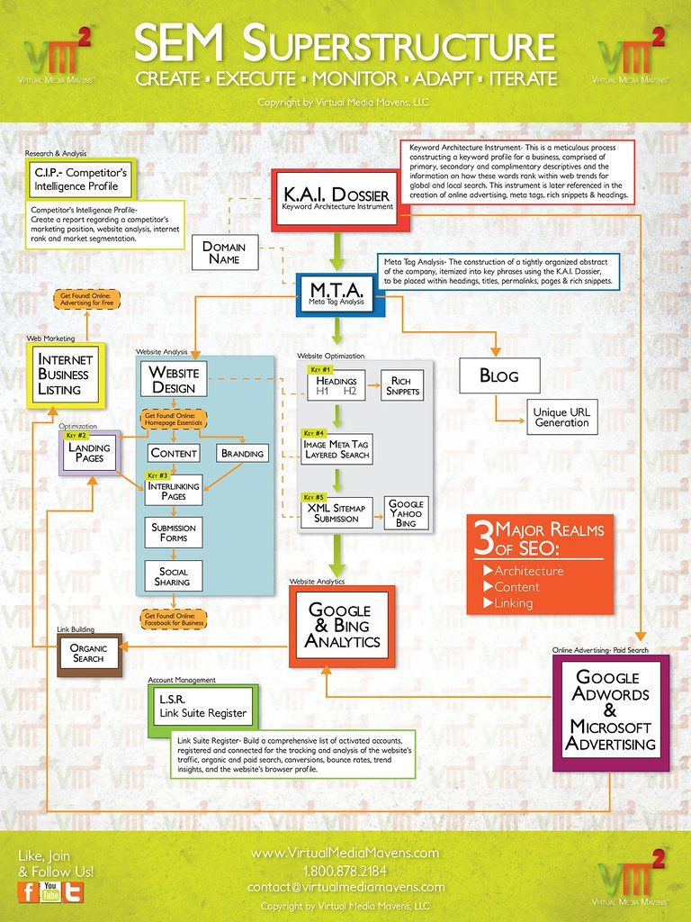 Search Engine Marketing Map