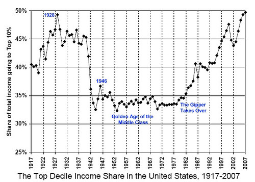 income share-US