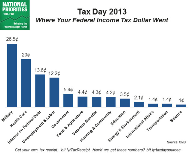 Tax Day 2013 Bar Chart