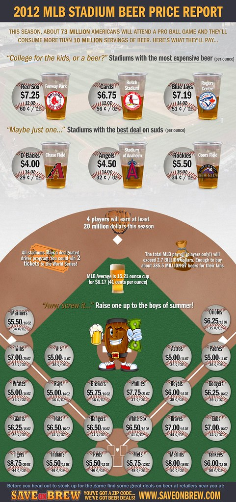2012-Baseball-stadium-beer-prices