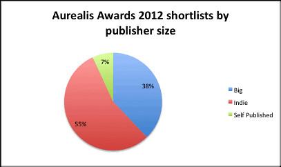 Aurealis 2012 by publisher size