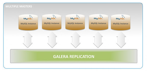 galera_mysql_replication