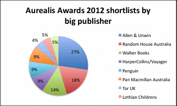Aurealis 2012 big publishers