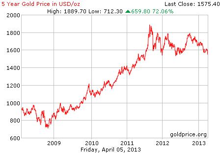Gambar grafik chart pergerakan harga emas dunia 5 tahun terakhir per 05 April 2013