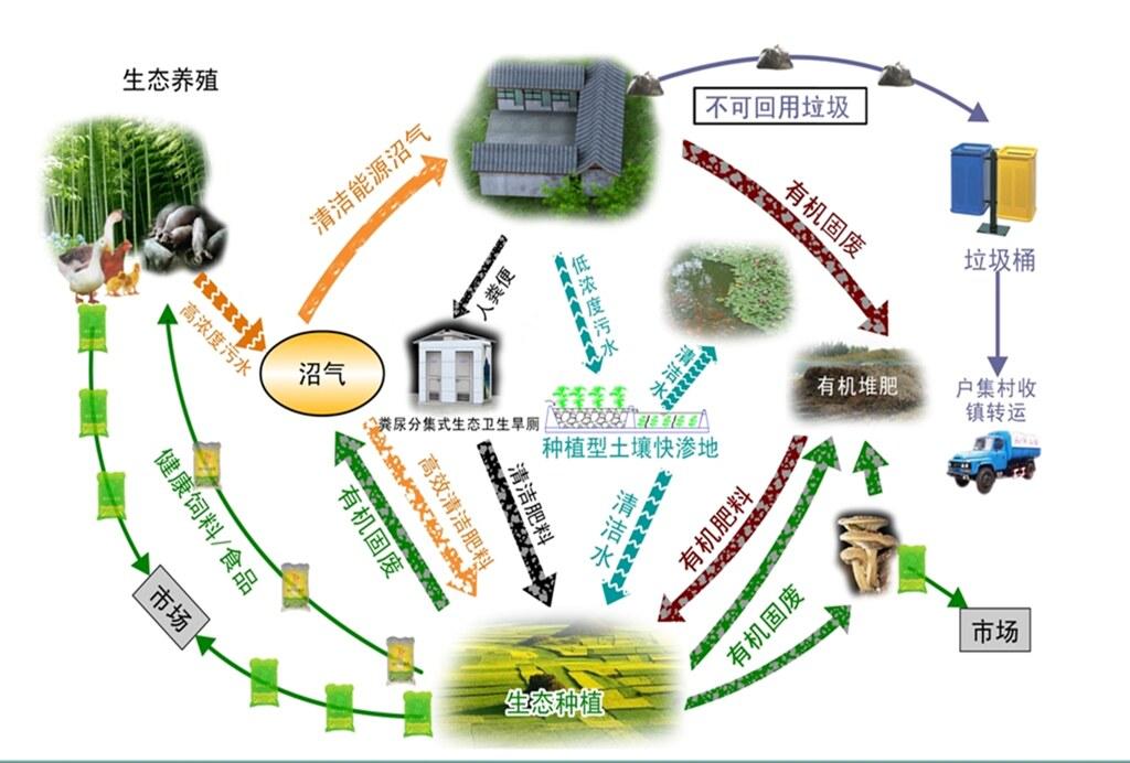生態循環,不產生土地無法利用的廢棄物。(高清蓉提供)