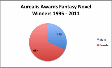Aurealis Fantasy winners