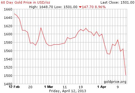 Gambar grafik image pergerakan harga emas 60 hari terakhir per 12 April 2013