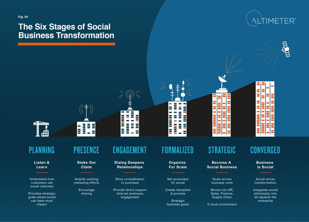 Infographic: The 6 Stages of Social Business Transformation