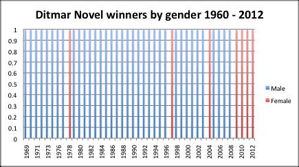Ditmar novel winners column