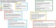 Environment and security issues related to climate change in Eastern Europe / Связанные с климатом проблемы окружающей среды и безопасности в Восточной Европе