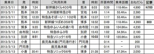 九州鐵道旅行班次
