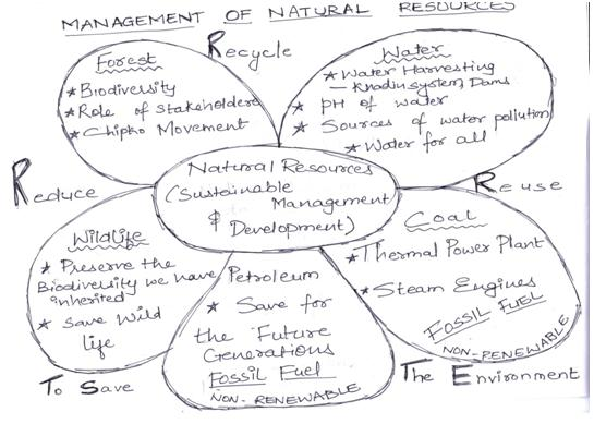 CBSE Class X: Science - Management of natural resources