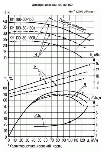 Гидравлическая характеристика насосов КМ 100-80-160а