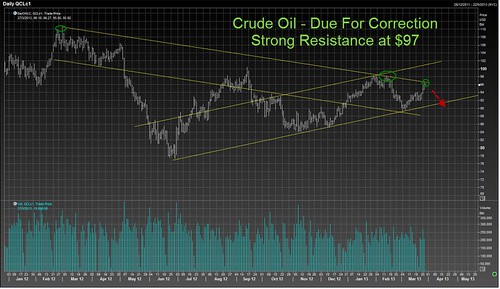 Crude 27 Mar