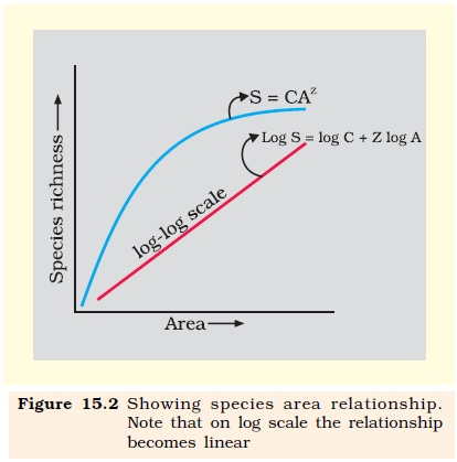species area relationship in biodiversity and conservation