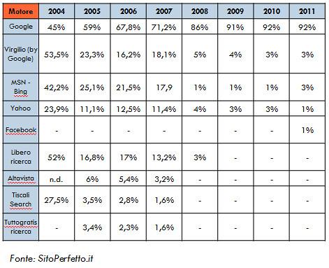 statistiche-uso-google-italia
