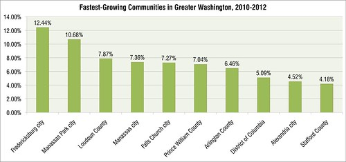 fastest growing communities
