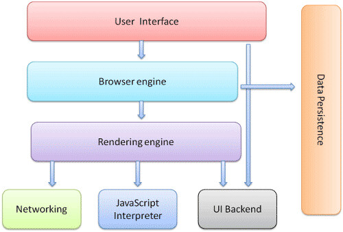 Browser Main Components