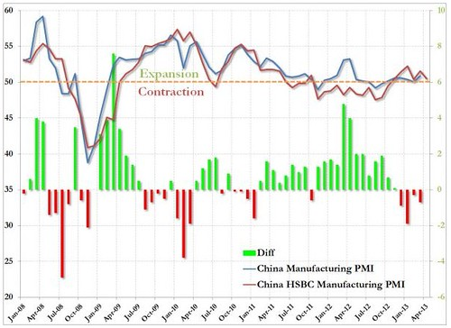 China manufacturing PMI April 2013 HSBC