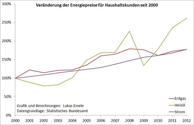 Veränderung der Energiepreise für Haushaltskunden seit 2000
