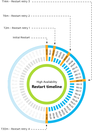 vSphere HA 5.x restart attempt timing