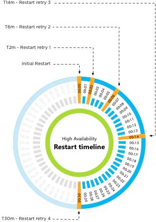 vSphere HA 5.x restart attempt timing
