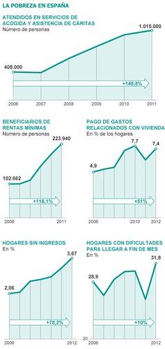 la pobresa a estaat espanyol