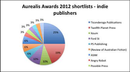 Aurealis publishers indie