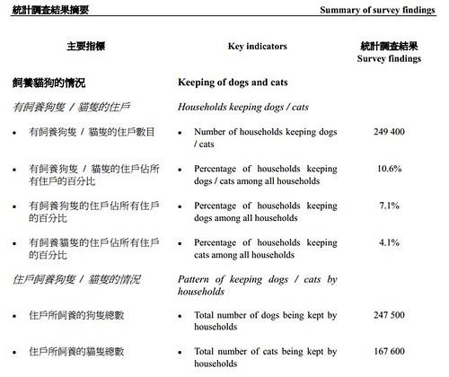 2010主題性住戶統計調查-飼養貓狗的情況-政府統計處(二零一一年八月出版)