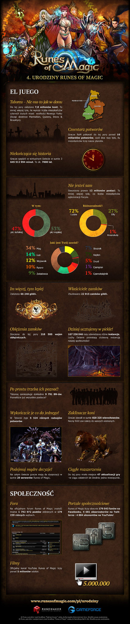 Runes of Magic: Urodzinowa Infografika (4 urodziny)