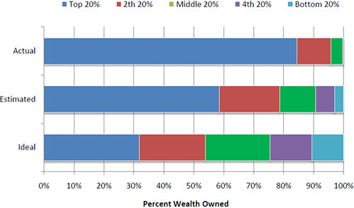 Wealth-estimates-quintiles_blog
