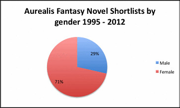 Aurealis Fantasy Novel shortlists