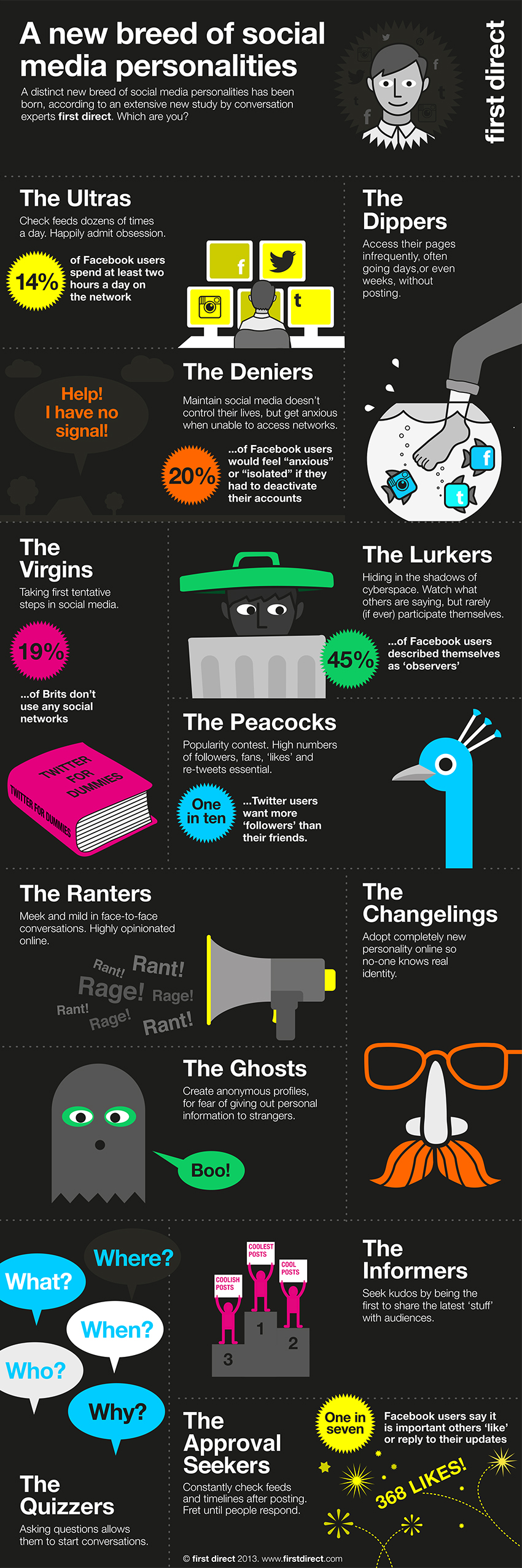 first direct Social Experiment Infographic