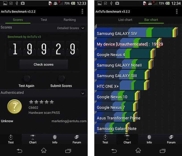 Hasil uji performa Xperia Z dengan aplikasi Antutu