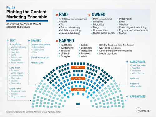 Plotting the Content Marketing Ensemble