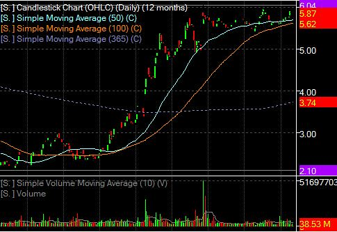 12 Month Chart