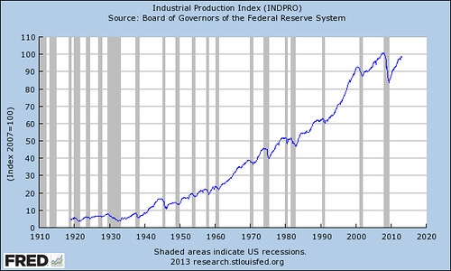 industrial production