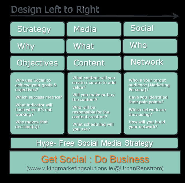 One Page Strategy Social Media Strategy on One