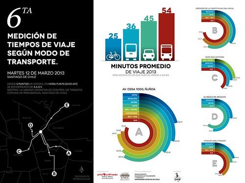 Resultados de la 6ta medición de tiempos de viaje urbanos en Santiago de Chile, 2013