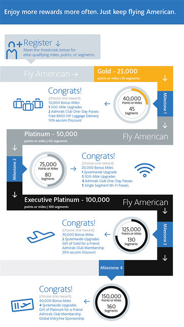 American Airlines 2013 Elite Rewards