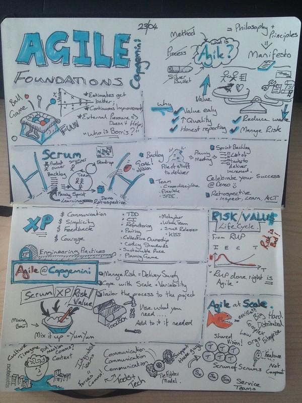 AgileFoundations24-04-Sketchnotes