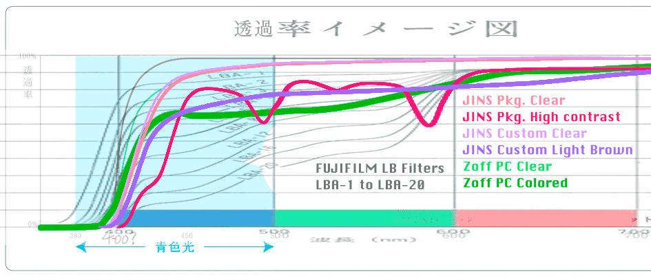 Graph: LBA Filter and Zoff PC / JINS PC glasses, Adjust and Overlaid