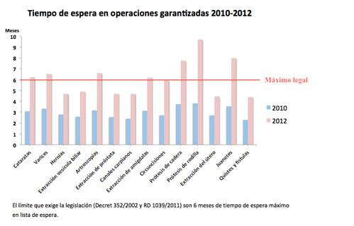 Gràfic del temps espera en operacions garantides a la sanitat catalana període 201-2012 #lesllistesdeboí